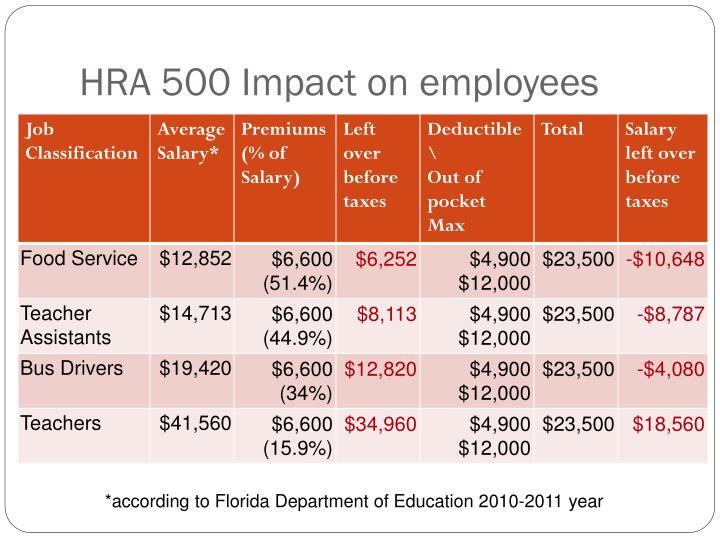 HRA 500 Impact on employees