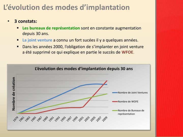 L'évolution des modes d'implantation