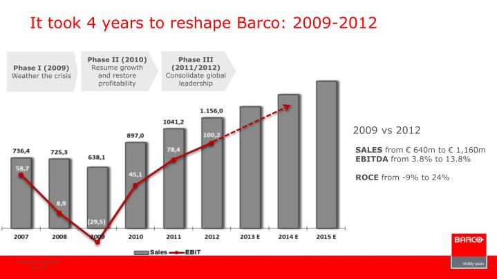 It took 4 years to reshape Barco: 2009-2012