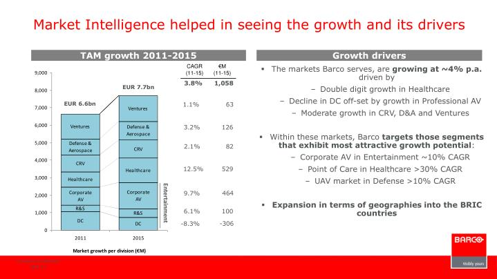 Market Intelligence helped in seeing the growth and its drivers