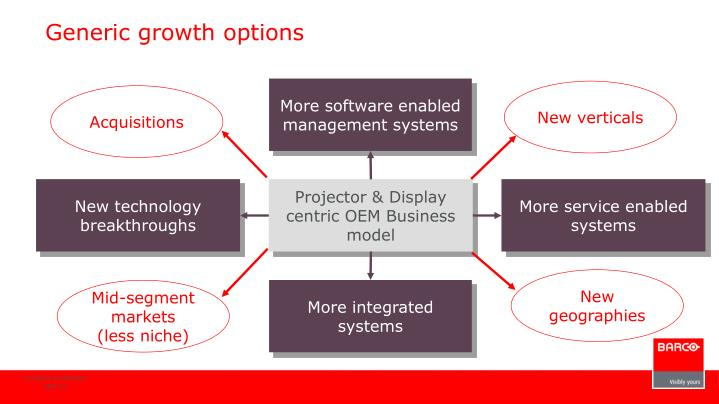 Generic growth options