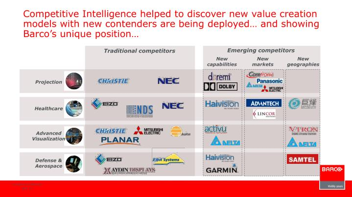 Competitive Intelligence helped to discover new