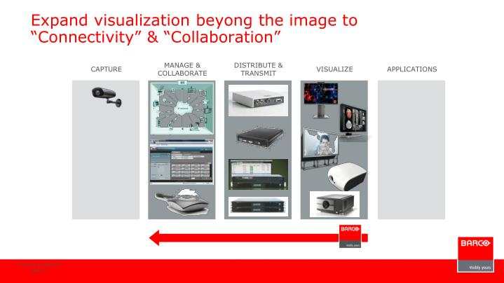 "Expand visualization beyong the image to ""Connectivity"" & ""Collaboration"""