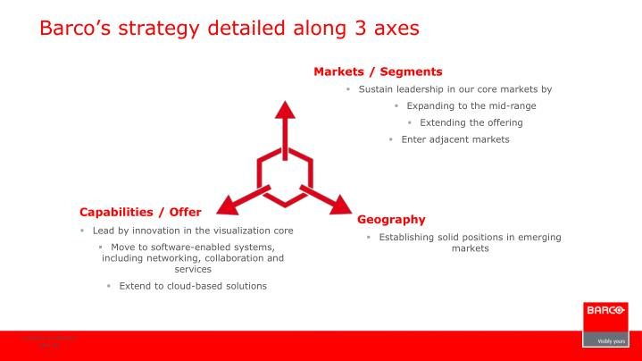 Barco's strategy detailed along 3 axes