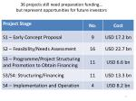 36 projects still need preparation funding but represent opportunities for future investors