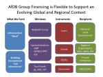 afdb group financing is flexible to support an e volving g lobal and r egional c ontext
