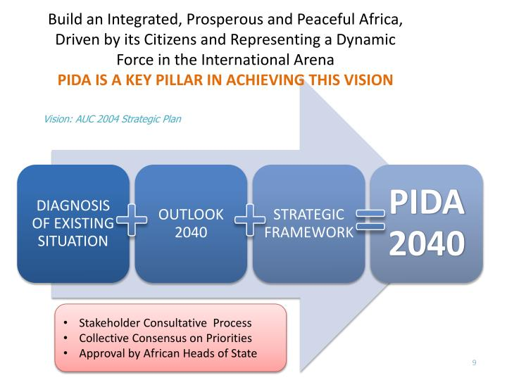Build an Integrated, Prosperous and Peaceful Africa, Driven by its Citizens and Representing a Dynamic