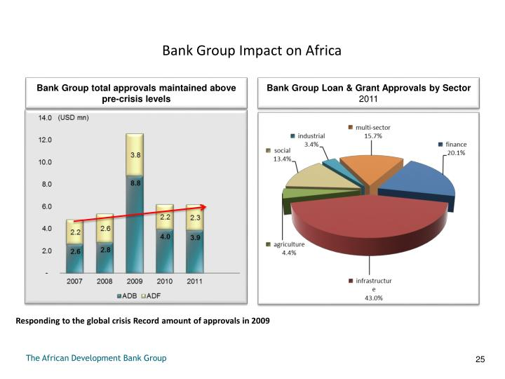 Bank Group Impact on Africa