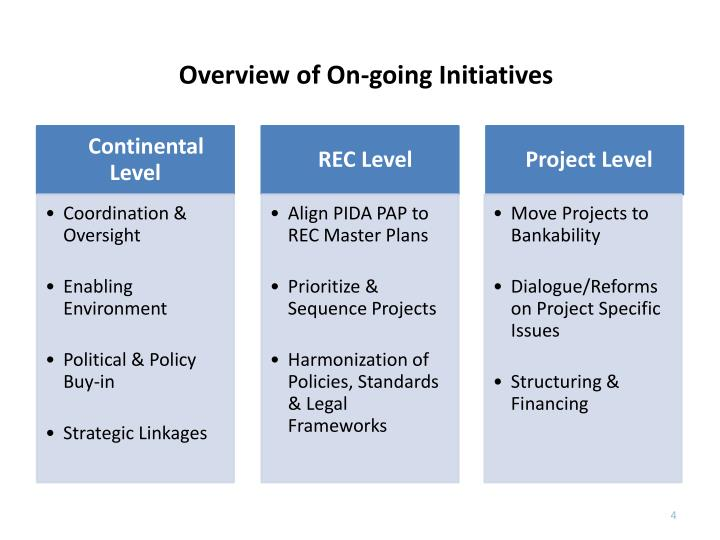 Overview of On-going Initiatives
