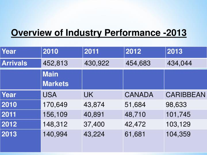 Overview of Industry Performance -2013