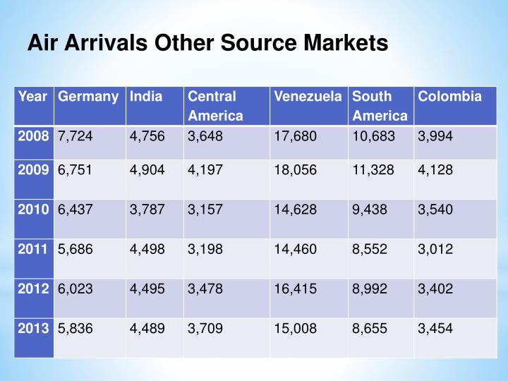 Air Arrivals Other Source Markets