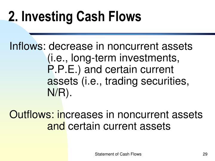 2. Investing Cash Flows