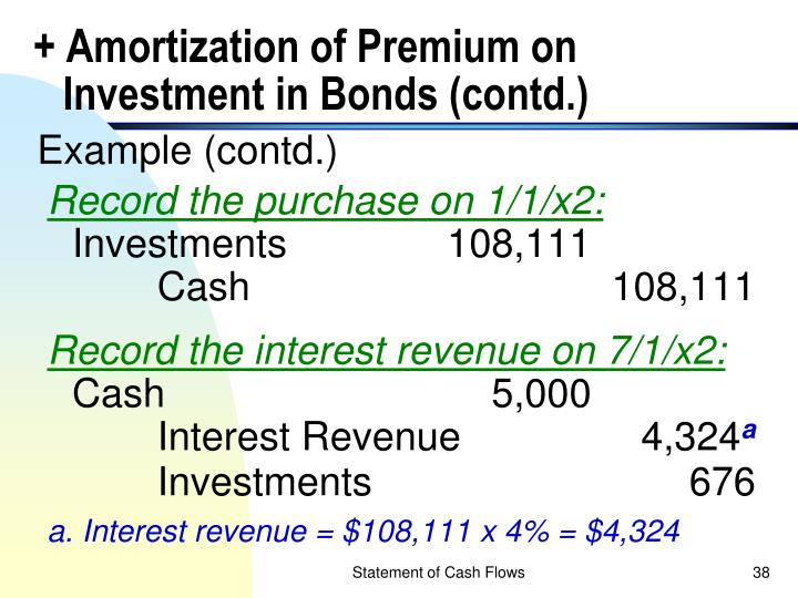 + Amortization of Premium on Investment in Bonds (contd.)