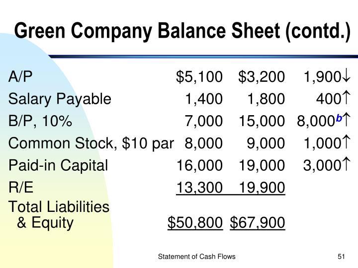 Green Company Balance Sheet (contd.)