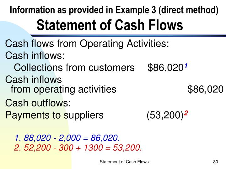 Information as provided in Example 3 (direct method)