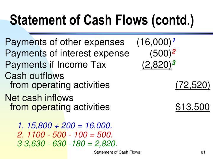 Statement of Cash Flows (contd.)