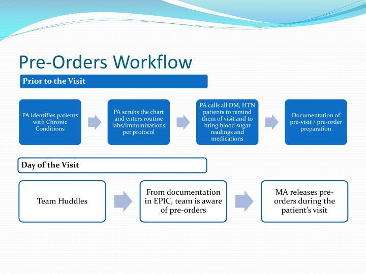 Pre-Orders Workflow