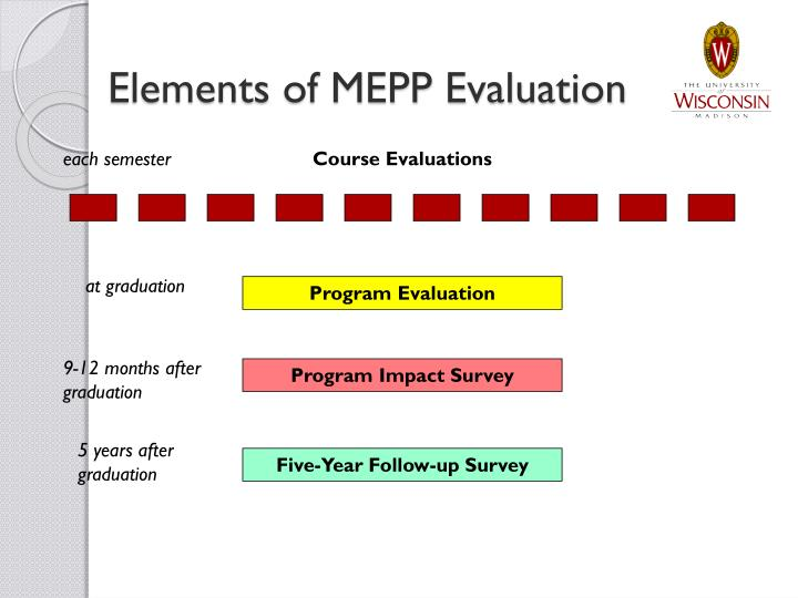 Elements of MEPP Evaluation