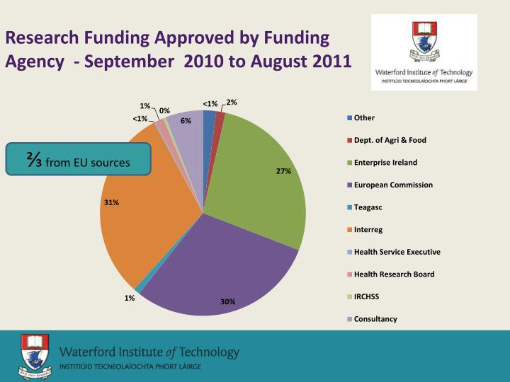 Research Funding Approved by Funding Agency  - September  2010 to August 2011