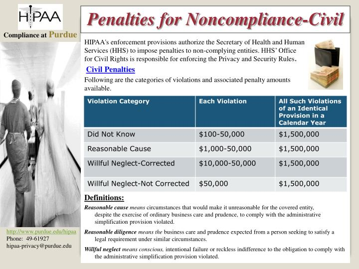 Penalties for Noncompliance-Civil