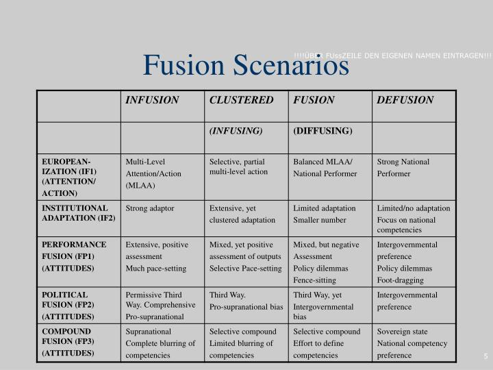 Fusion Scenarios
