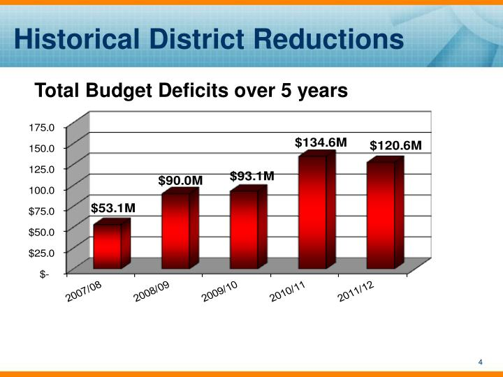 Historical District Reductions