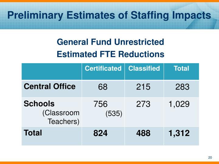 Preliminary Estimates of Staffing Impacts
