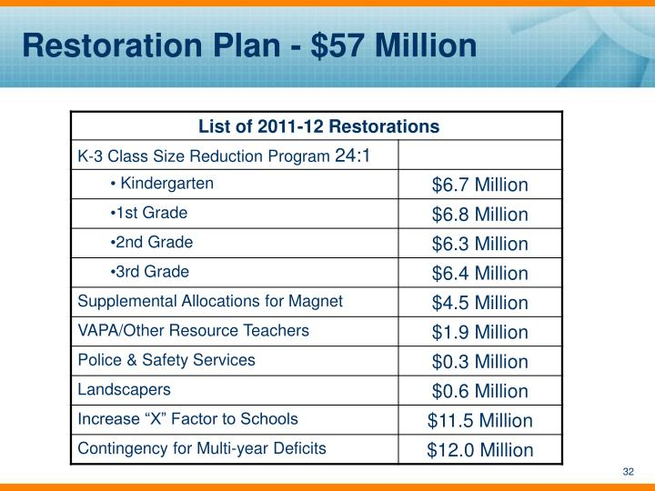 Restoration Plan - $57 Million