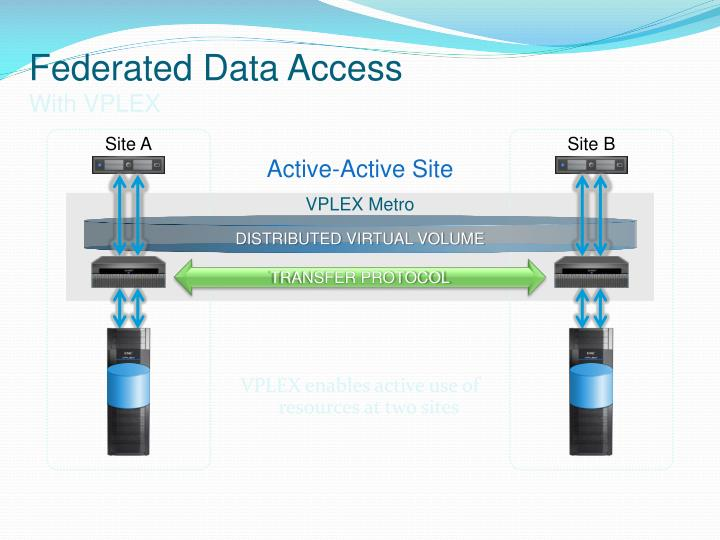 Federated Data Access