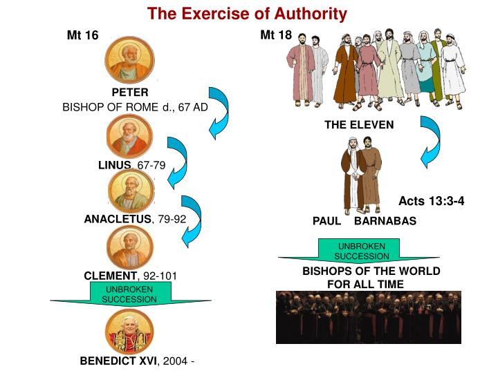 The Exercise of Authority