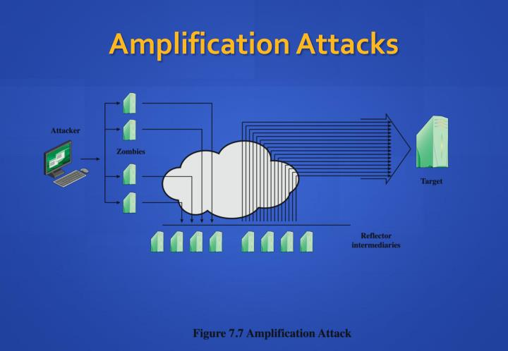Amplification Attacks