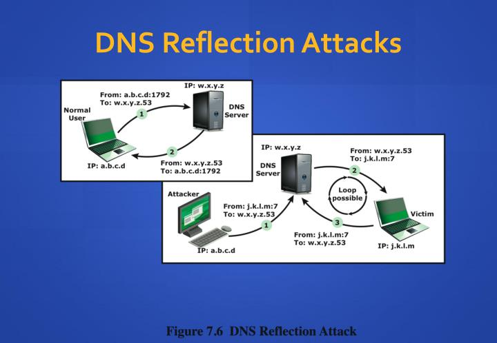 DNS Reflection Attacks