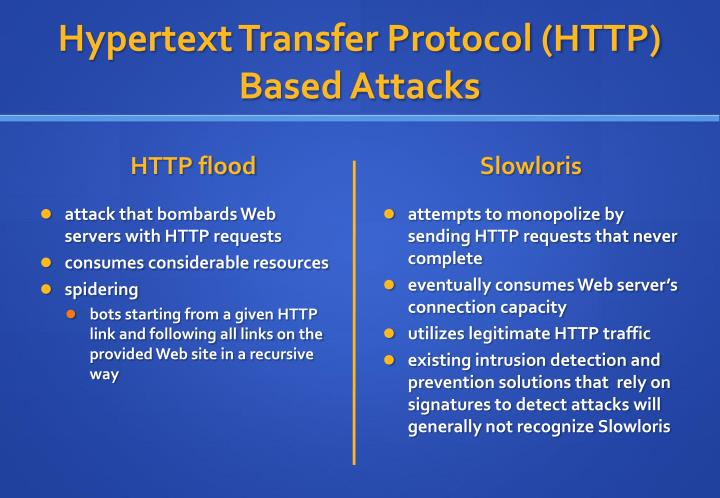 Hypertext Transfer Protocol (HTTP) Based Attacks