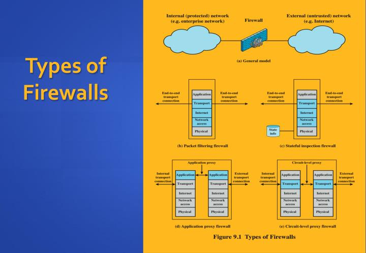 Types of Firewalls