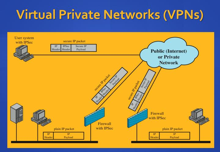 Virtual Private