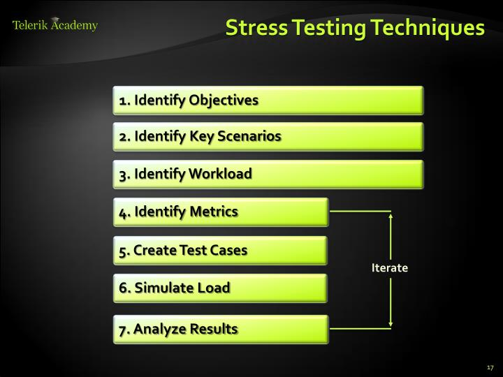 Stress Testing Techniques