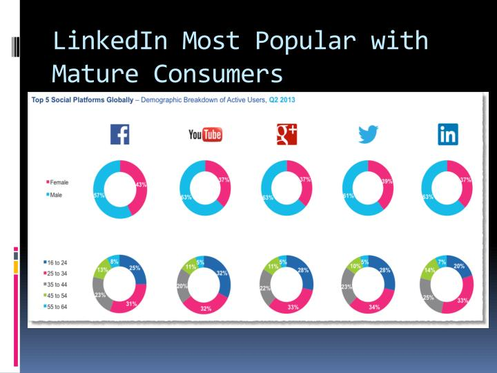 LinkedIn Most Popular with