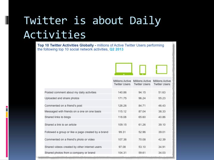 Twitter is about Daily Activities