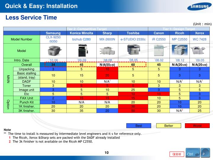 Quick & Easy: Installation