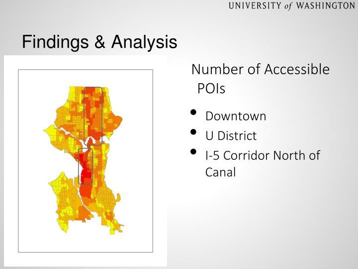 Findings & Analysis