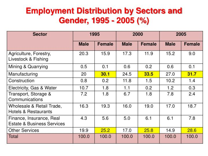 Employment Distribution by Sectors and Gender, 1995 - 2005 (%)