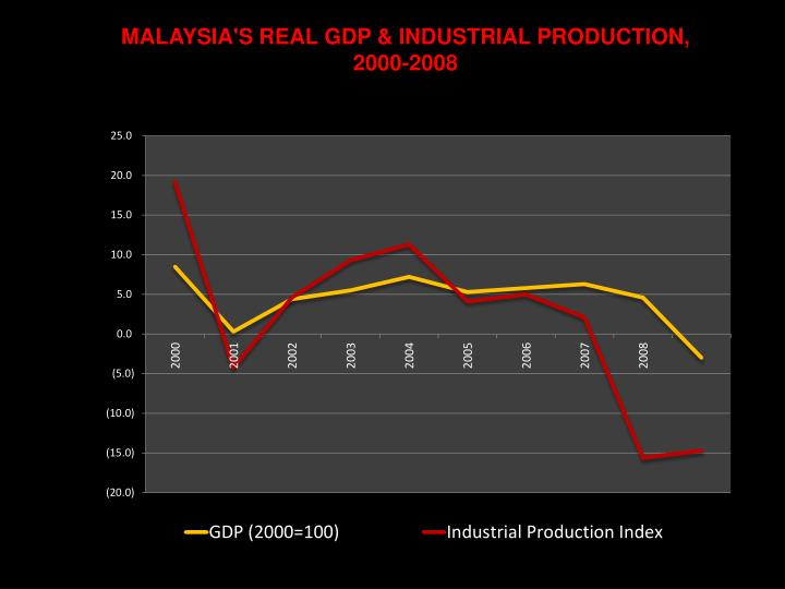 MALAYSIA'S REAL GDP & INDUSTRIAL PRODUCTION,
