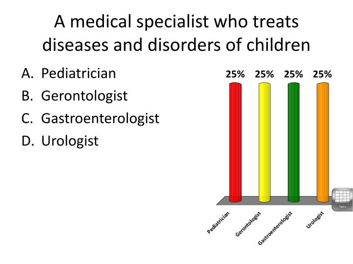 A medical specialist who treats diseases and disorders of children