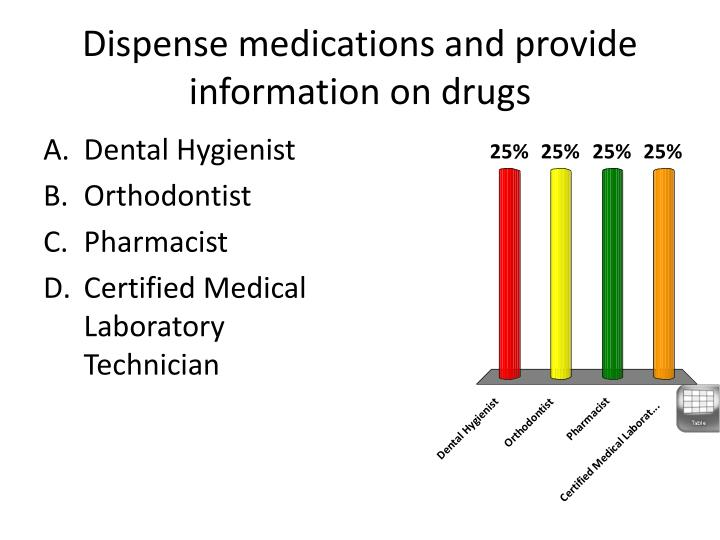 Dispense medications and provide information on drugs
