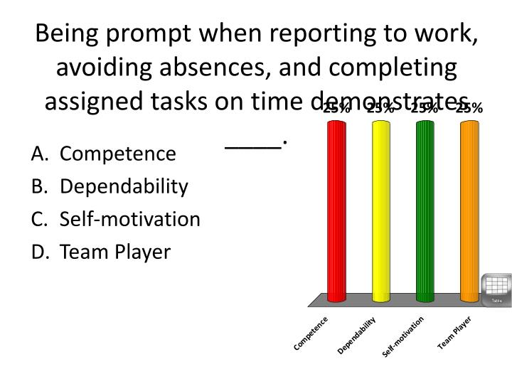 Being prompt when reporting to work, avoiding absences, and completing assigned tasks on time demonstrates ____.