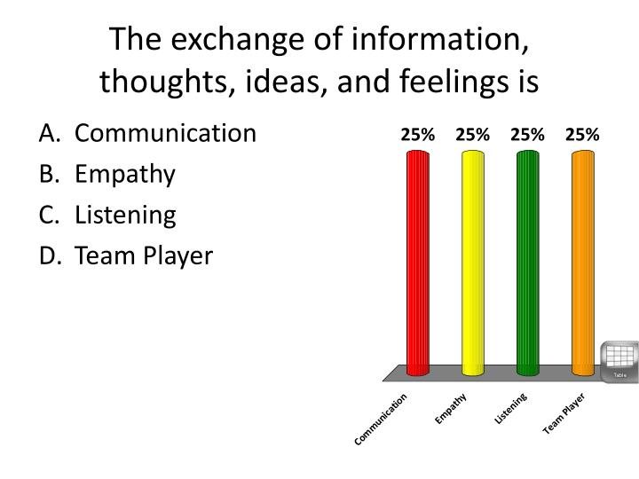 The exchange of information, thoughts, ideas, and feelings is