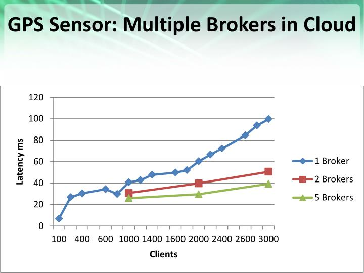 GPS Sensor: Multiple Brokers in Cloud