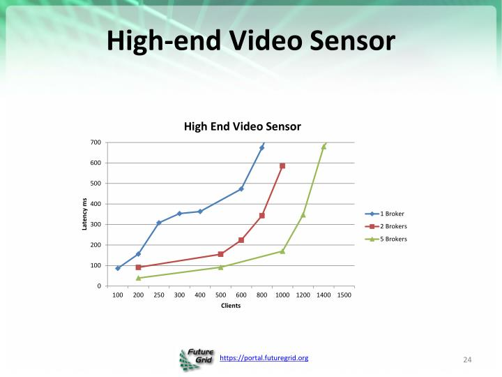 High-end Video Sensor