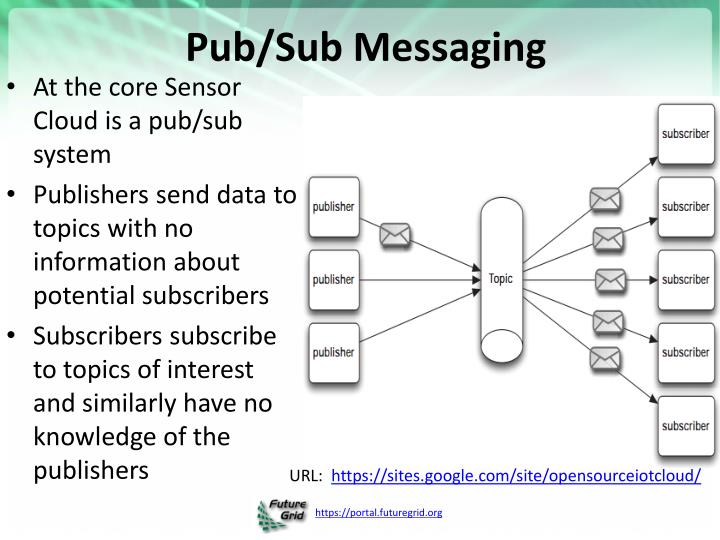 Pub/Sub Messaging