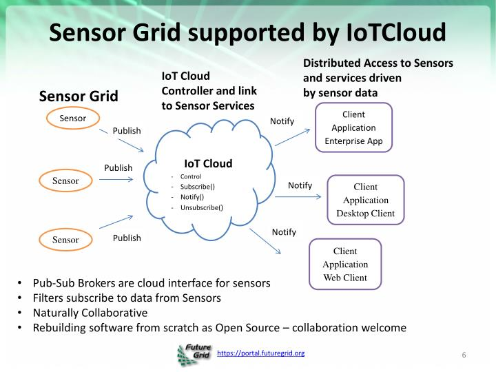 Sensor Grid supported